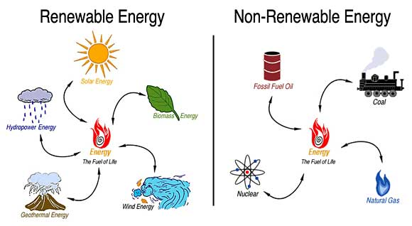 renewable-vs-non-renewable-energy-sources